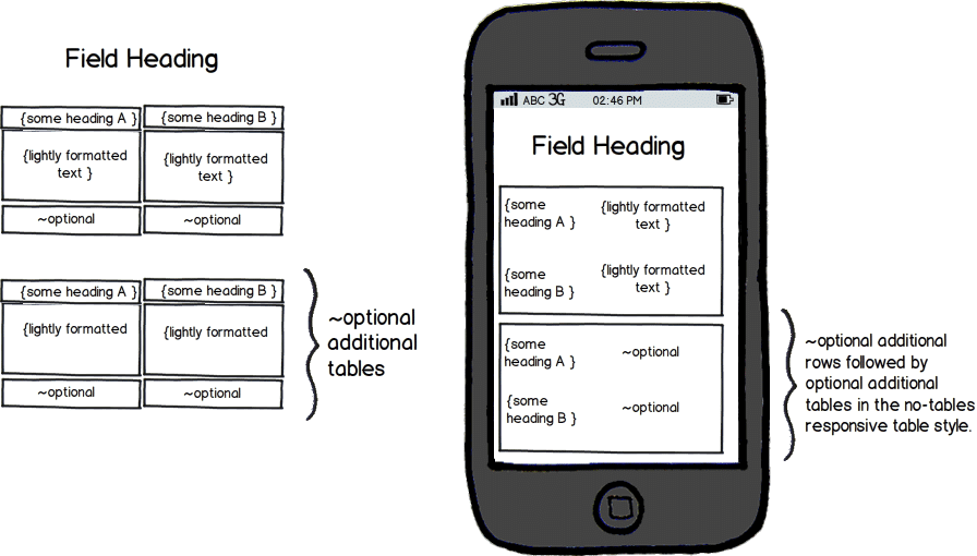 Desktop and mobile mockup of tabular data showing fields and optional repeating structures