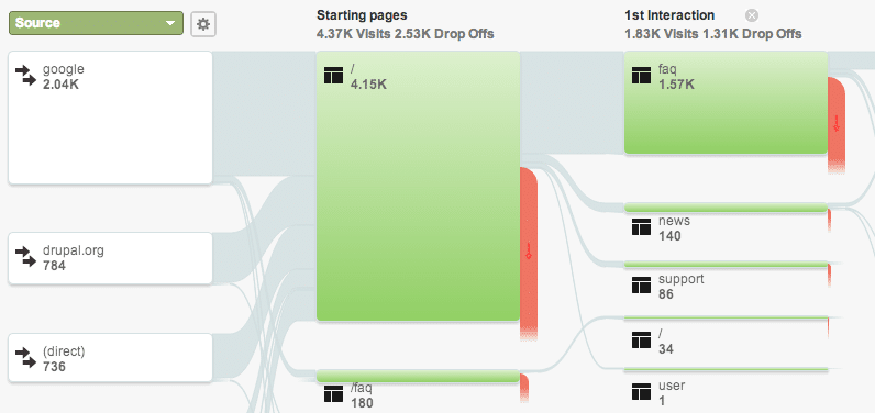 Screenshot of Google Analytics visitors flow for Pressflow.org